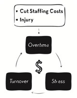 Costs Associated with Correctional Staffing